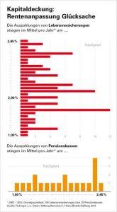 Für die Absicherung im Alter nur bedingt geeignet: Lebensversicherungen. Grafik: Hans-Böckler-Stiftung