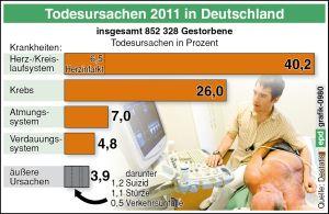 Diese Grafik zeigt die häufigsten Todesarten 2011. Alzheimer ist nicht darunter. Grafik.epd