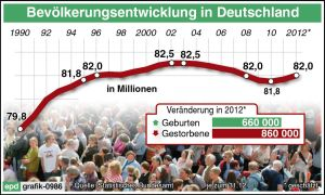 Auch nach eienr neuen Bevölkerungsprognose ändert sich an dem Trend wenig. Foto: epd
