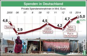 Die Deutschen haben im vergangenen Jahr wieder mehr Geld gespendet. Insgesamt seien rund fuenf Milliarden Euro für soziale, humanitaere und kulturelle Zwecke ausgegeben worden, teilte der Deutsche Spendenrat am Mittwoch (11.03.2015) in Berlin mit.  Grafik: epd
